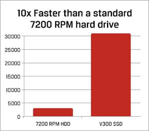 Kingston SSDNow V300 Solid State Drive