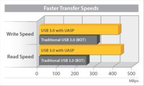 UASP performs with a 70% faster read speed and 40% faster write speed over traditional USB 3.0